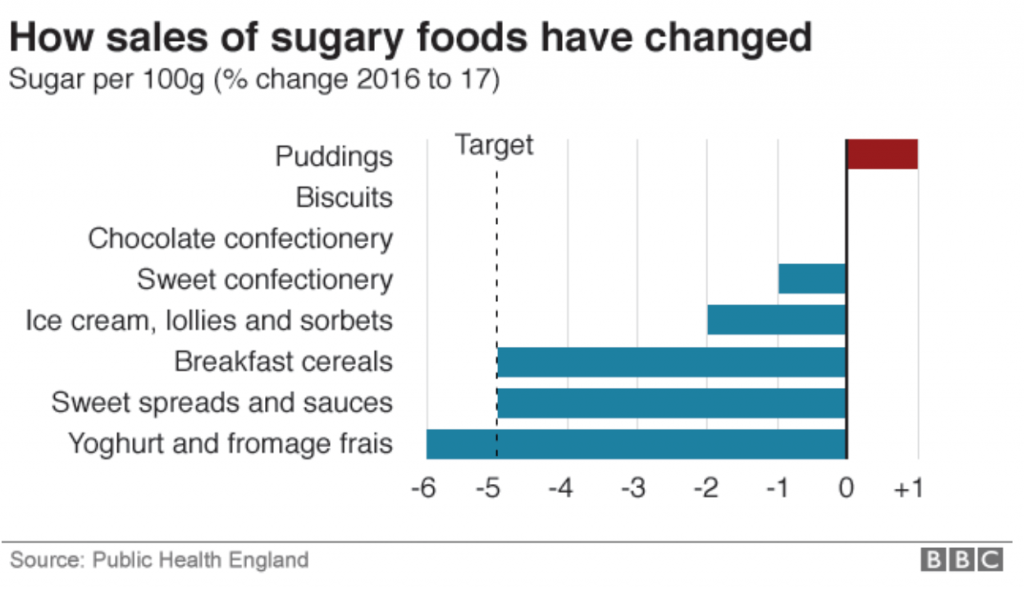 how sales of sugary foods have changed graph