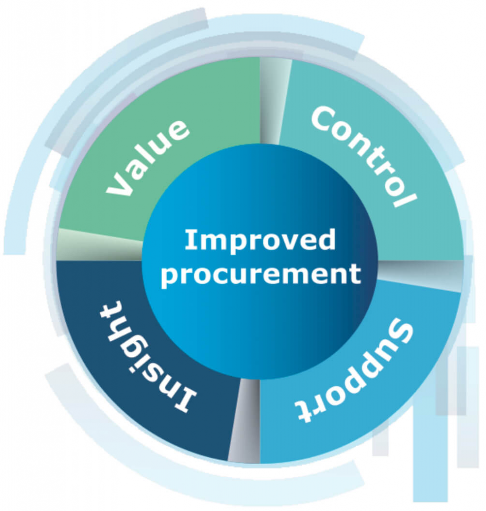 allmanhall's 4 pillars of procurement - value, control, insight, support.