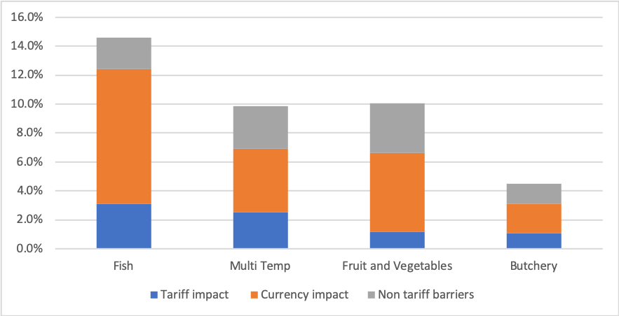 Brexit - tariff and currency impact